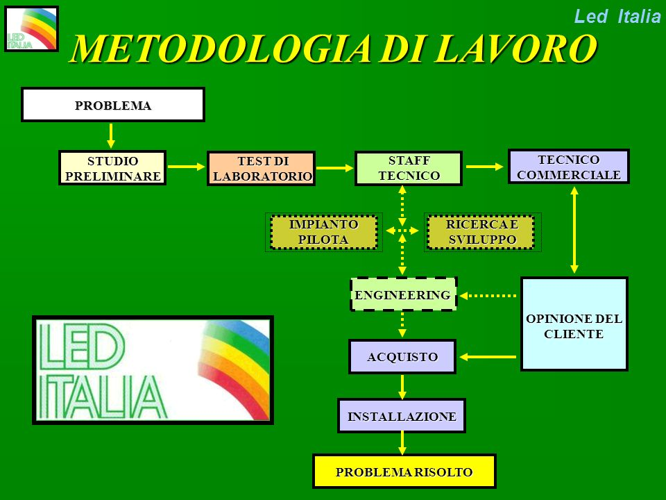 METODOLOGIA DI LAVORO Led Italia PROBLEMA STUDIO PRELIMINARE