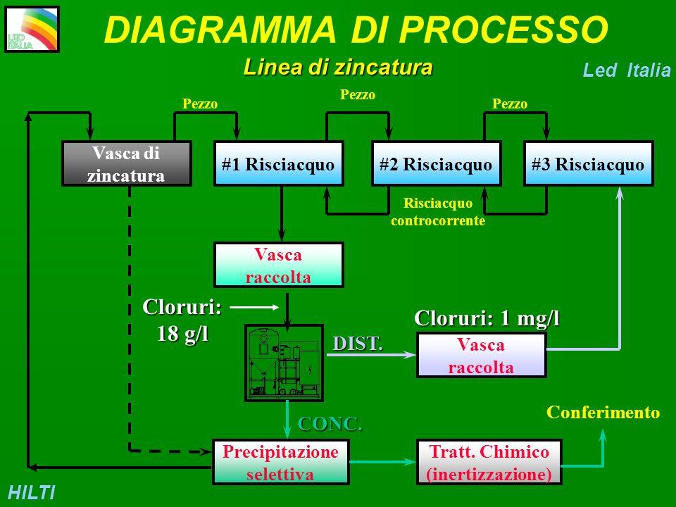 DIAGRAMMA DI PROCESSO Linea di zincatura