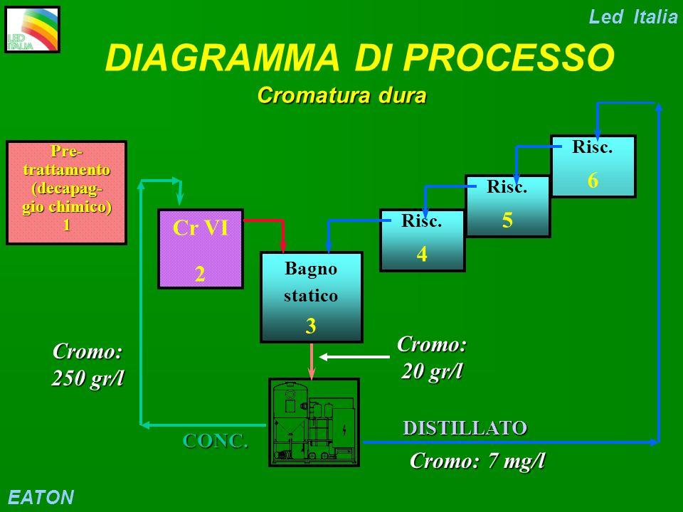 DIAGRAMMA DI PROCESSO Cromatura dura