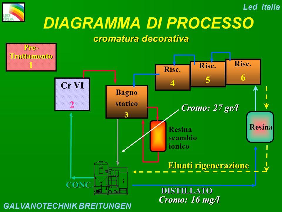 DIAGRAMMA DI PROCESSO cromatura decorativa 1 6 5 4 Cr VI 2