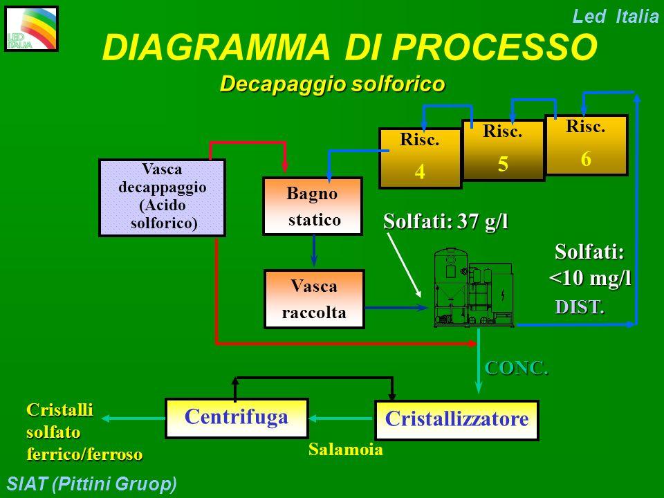 DIAGRAMMA DI PROCESSO Decapaggio solforico 6 5 4 Solfati: 37 g/l