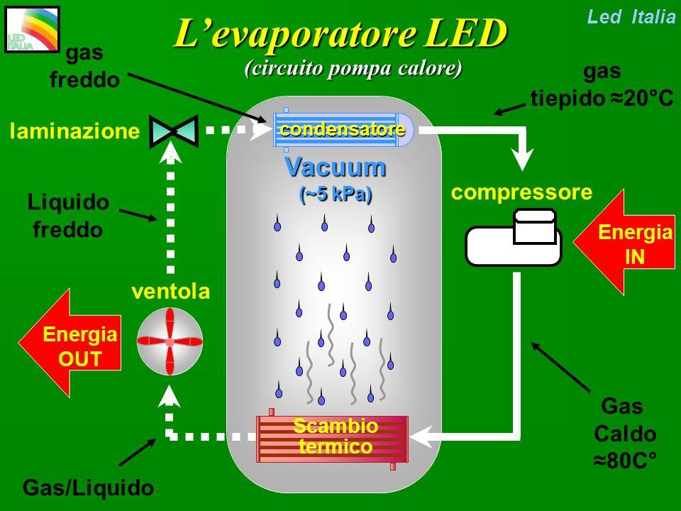 L'evaporatore LED (circuito pompa calore)