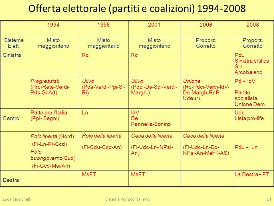 Offerta elettorale (partiti e coalizioni) 1994-2008