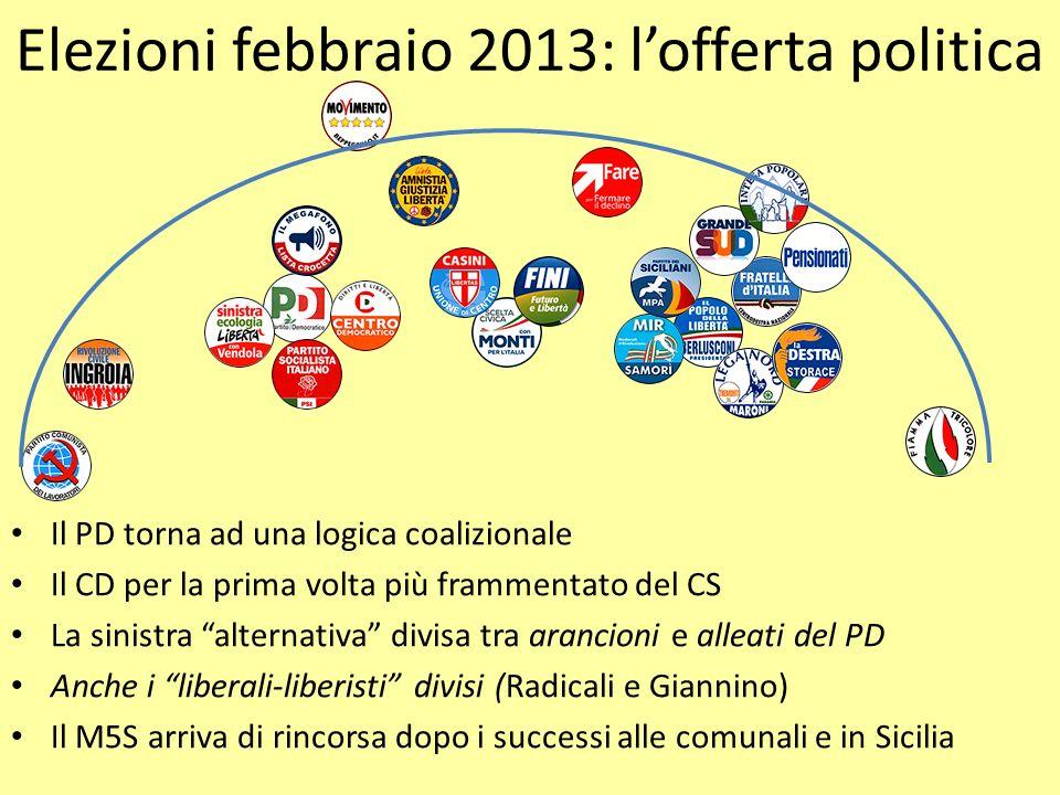 Elezioni febbraio 2013: l'offerta politica