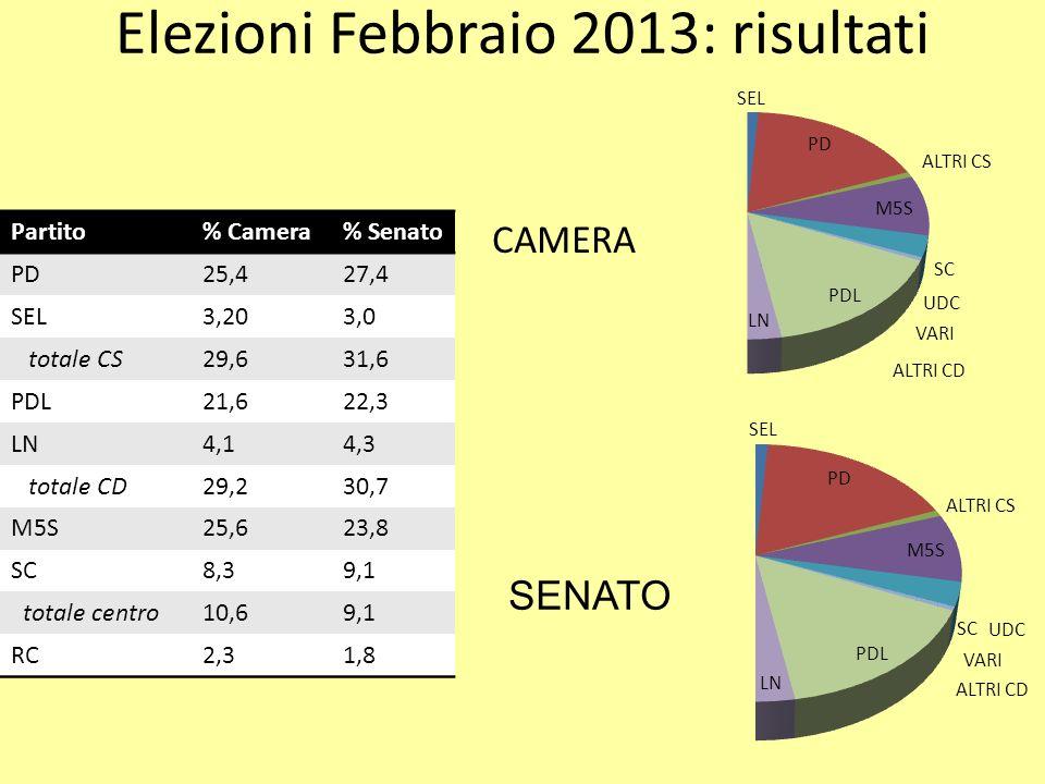 Elezioni Febbraio 2013: risultati