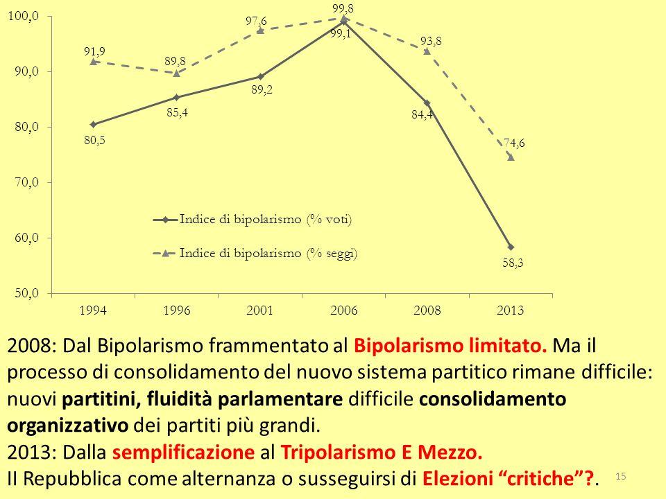 2008: Dal Bipolarismo frammentato al Bipolarismo limitato