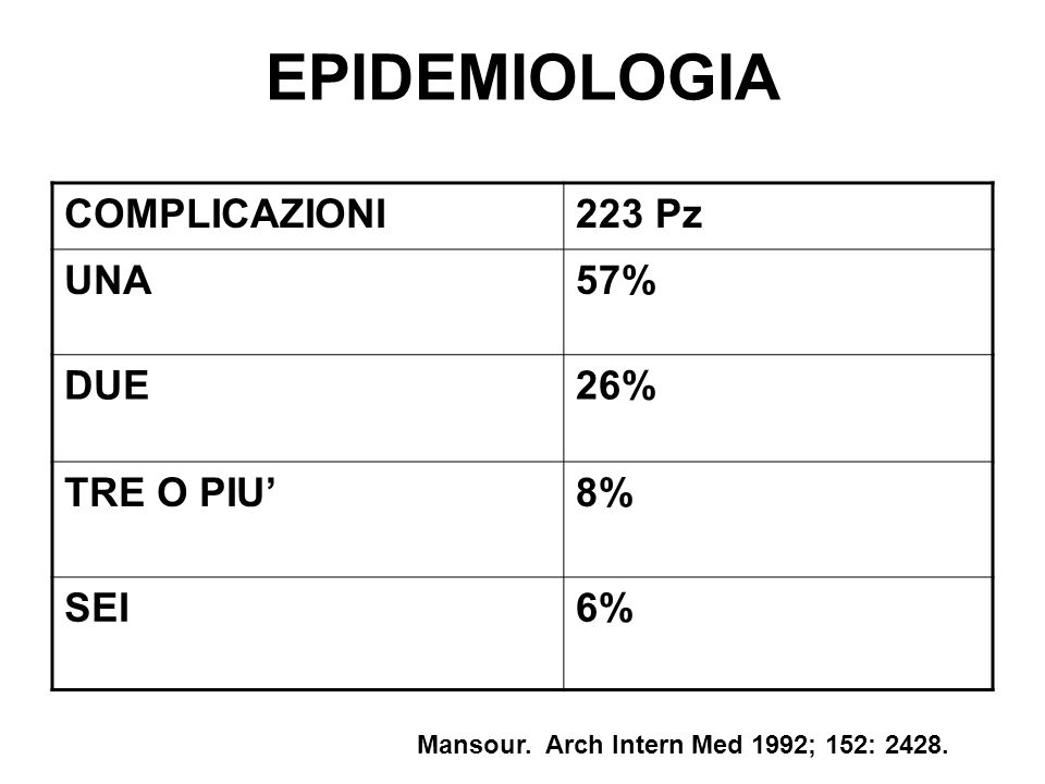 EPIDEMIOLOGIA COMPLICAZIONI 223 Pz UNA 57% DUE 26% TRE O PIU' 8% SEI