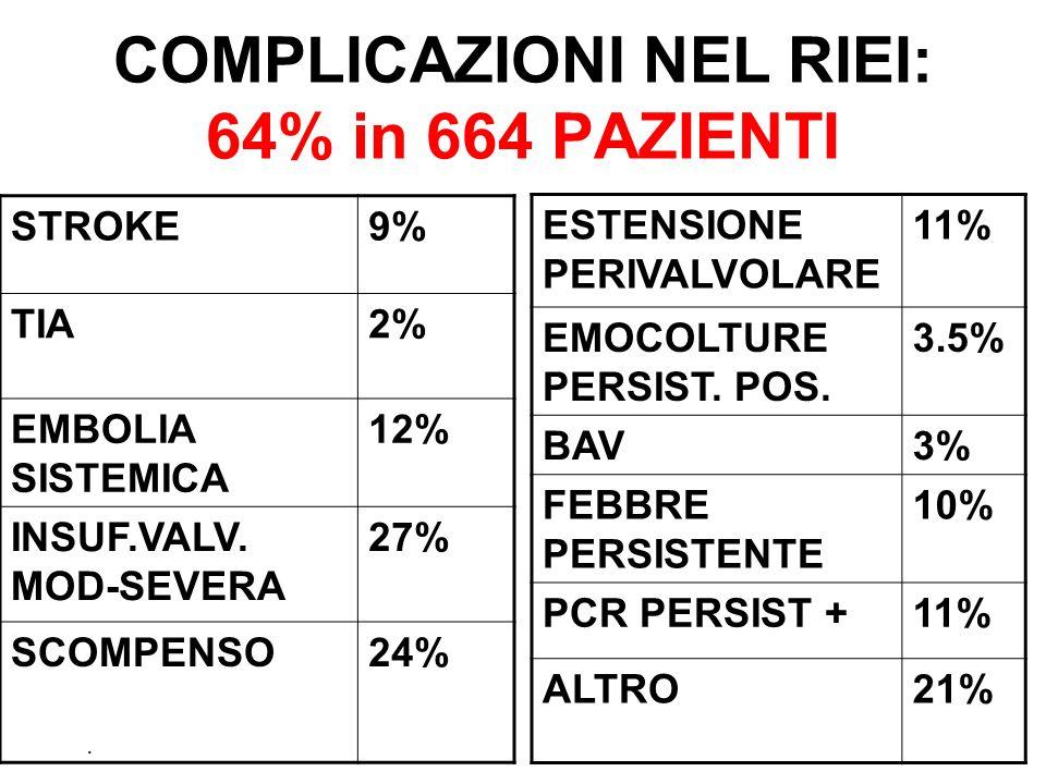 COMPLICAZIONI NEL RIEI: 64% in 664 PAZIENTI