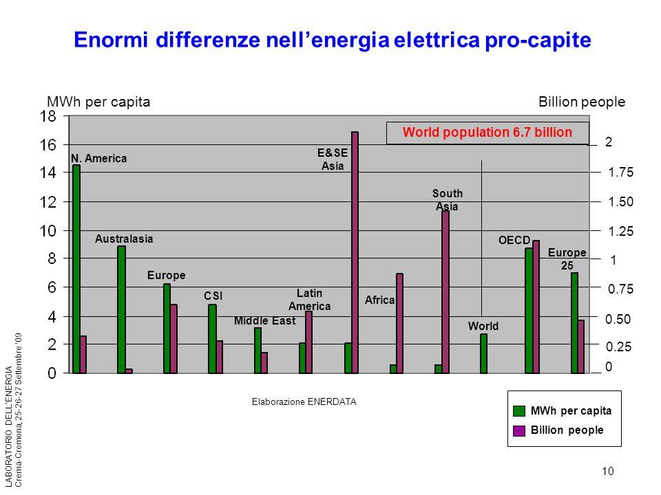 Enormi differenze nell'energia elettrica pro-capite
