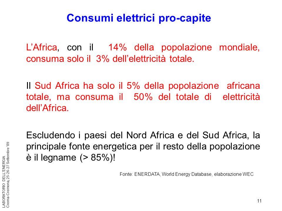 Consumi elettrici pro-capite