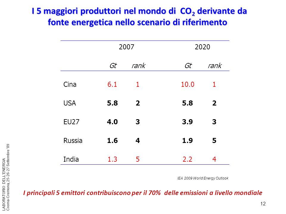 I 5 maggiori produttori nel mondo di CO2 derivante da fonte energetica nello scenario di riferimento