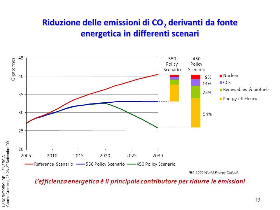 Riduzione delle emissioni di CO2 derivanti da fonte energetica in differenti scenari