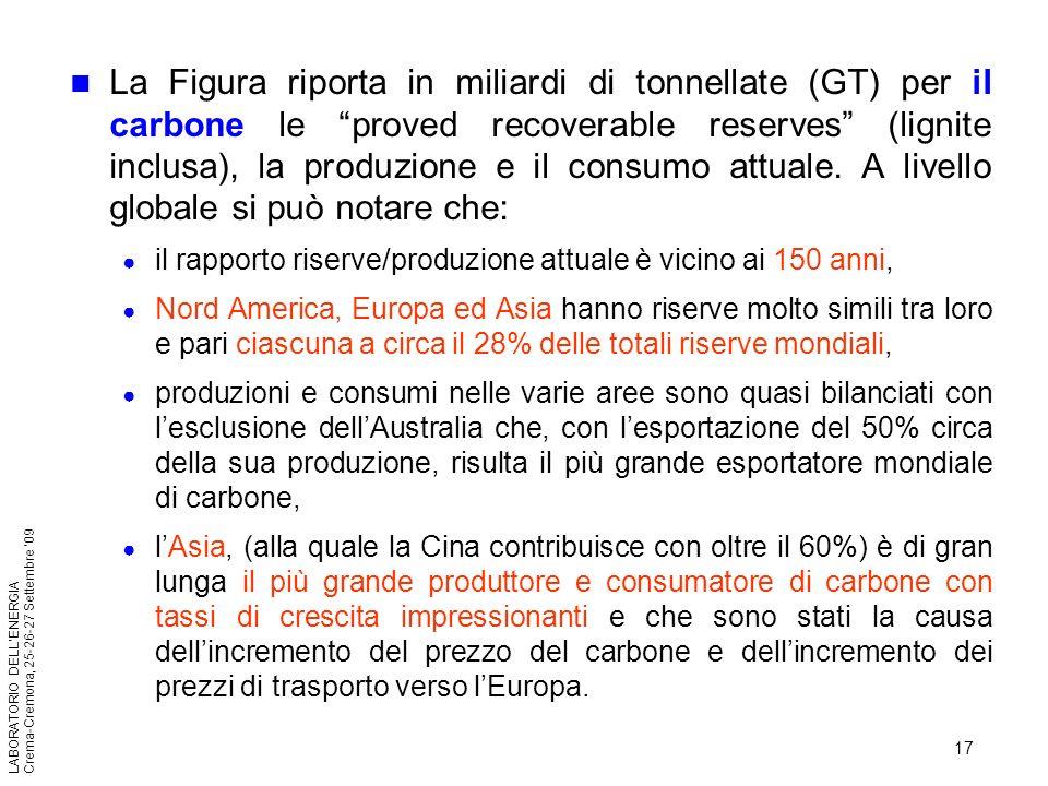 La Figura riporta in miliardi di tonnellate (GT) per il carbone le proved recoverable reserves (lignite inclusa), la produzione e il consumo attuale. A livello globale si può notare che: