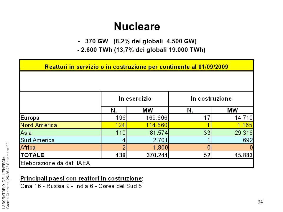 Nucleare - 370 GW (8,2% dei globali 4. 500 GW) - 2