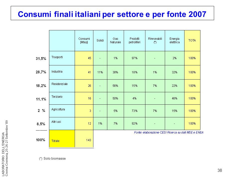 Consumi finali italiani per settore e per fonte 2007