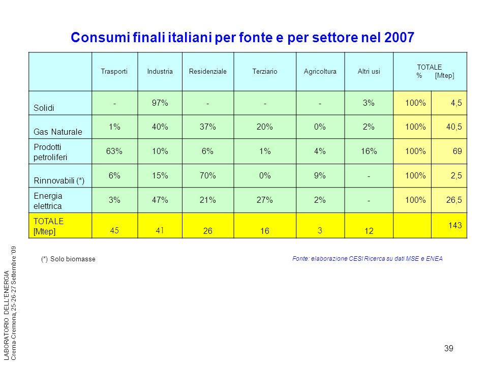 Consumi finali italiani per fonte e per settore nel 2007
