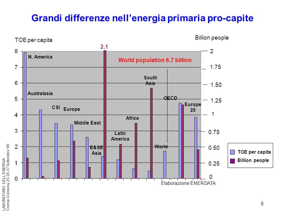 Grandi differenze nell'energia primaria pro-capite