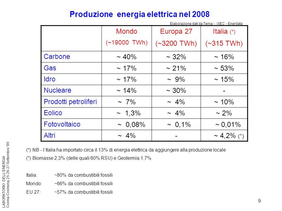 Produzione energia elettrica nel 2008
