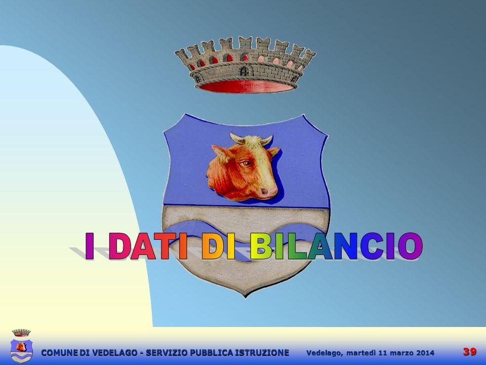 12:15:42 I DATI DI BILANCIO