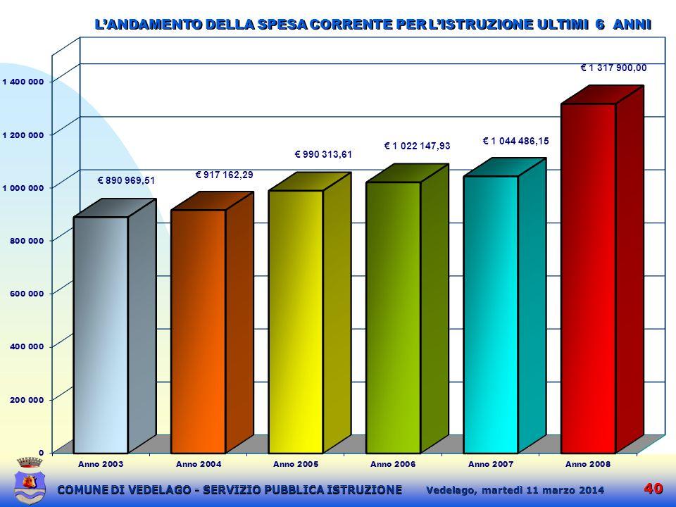 L'ANDAMENTO DELLA SPESA CORRENTE PER L'ISTRUZIONE ULTIMI 6 ANNI
