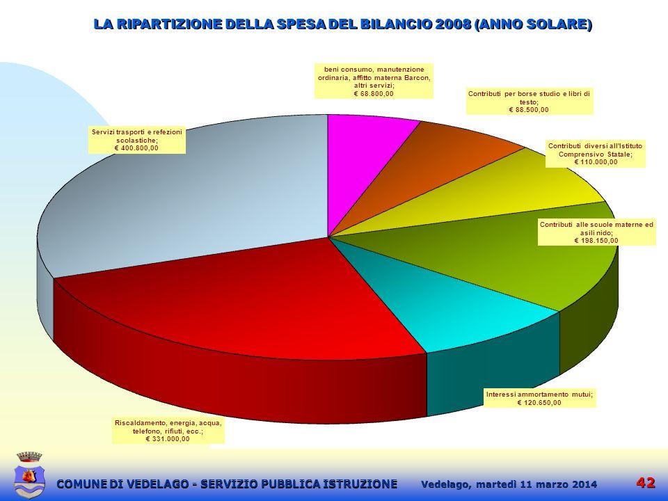 LA RIPARTIZIONE DELLA SPESA DEL BILANCIO 2008 (ANNO SOLARE)