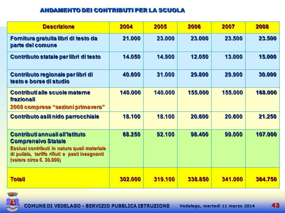ANDAMENTO DEI CONTRIBUTI PER LA SCUOLA Descrizione 2004 2005 2006 2007