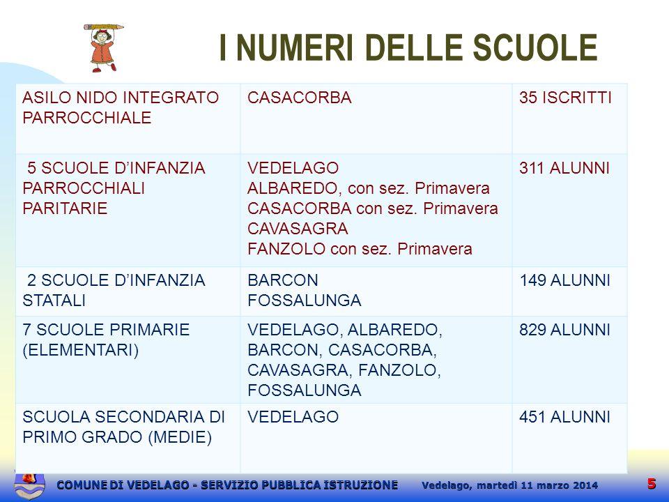 I NUMERI DELLE SCUOLE ASILO NIDO INTEGRATO PARROCCHIALE CASACORBA