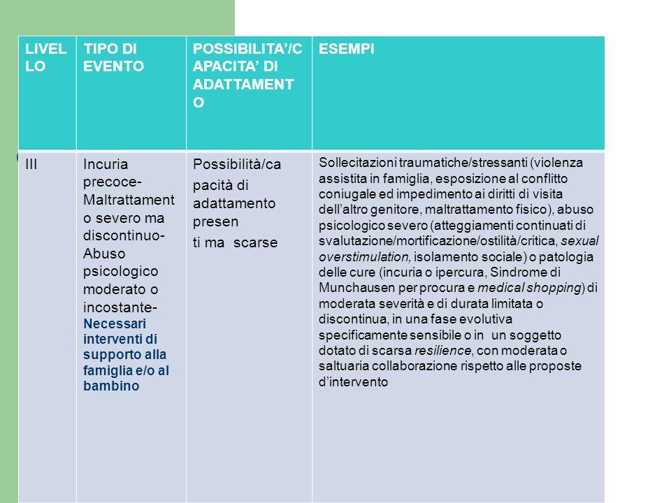 POSSIBILITA'/CAPACITA' DI ADATTAMENTO ESEMPI