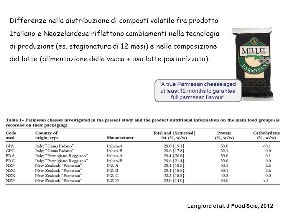 Differenze nella distribuzione di composti volatile fra prodotto Italiano e Neozelandese riflettono cambiamenti nella tecnologia di produzione (es. stagionatura di 12 mesi) e nella composizione del latte (alimentazione della vacca + uso latte pastorizzato).