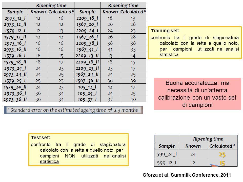 Training set:confronto tra il grado di stagionatura calcolato con la retta e quello noto, per i campioni utilizzati nell'analisi statistica.