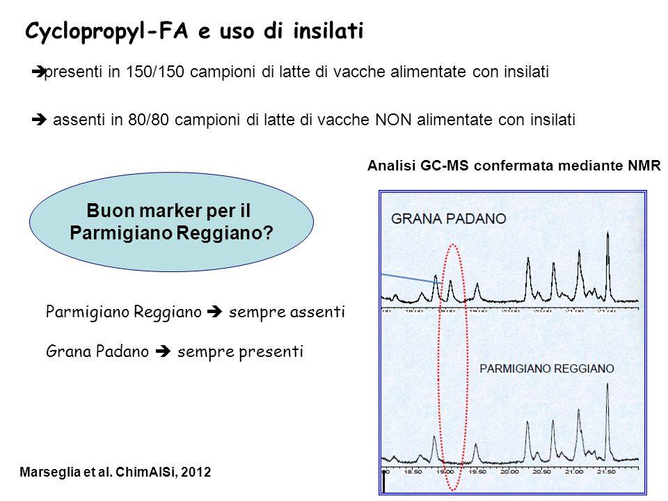 Cyclopropyl-FA e uso di insilati