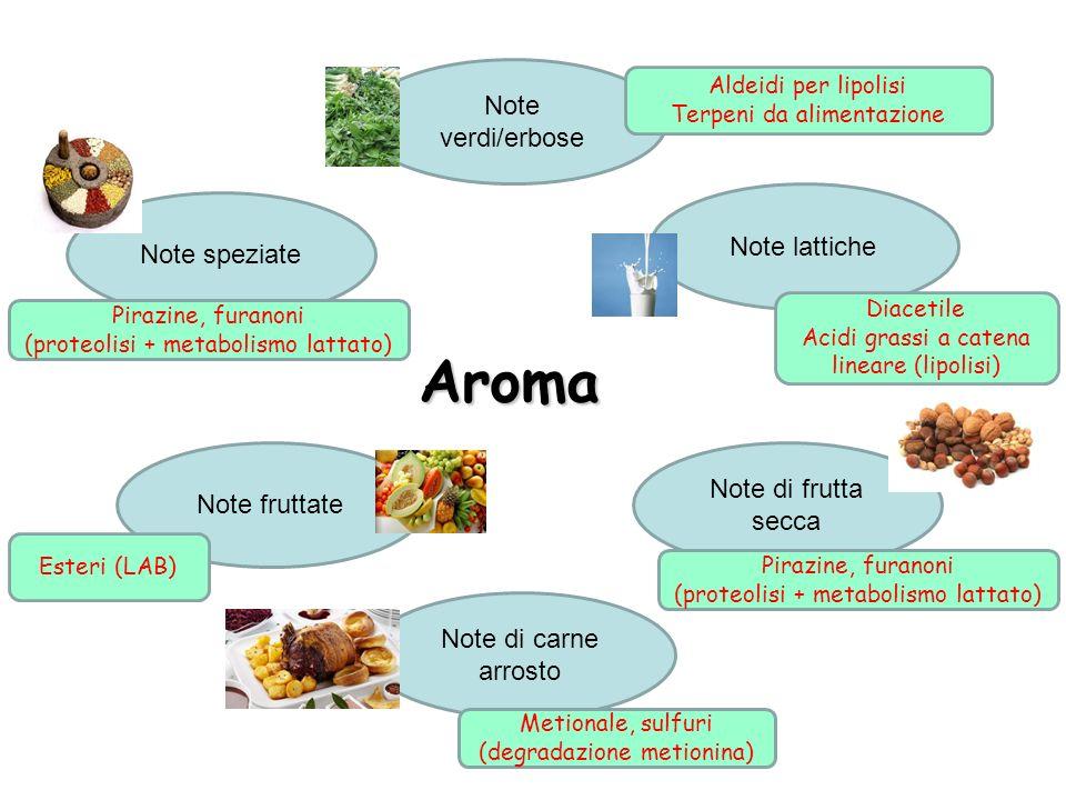 Aroma Note verdi/erbose Note lattiche Note speziate