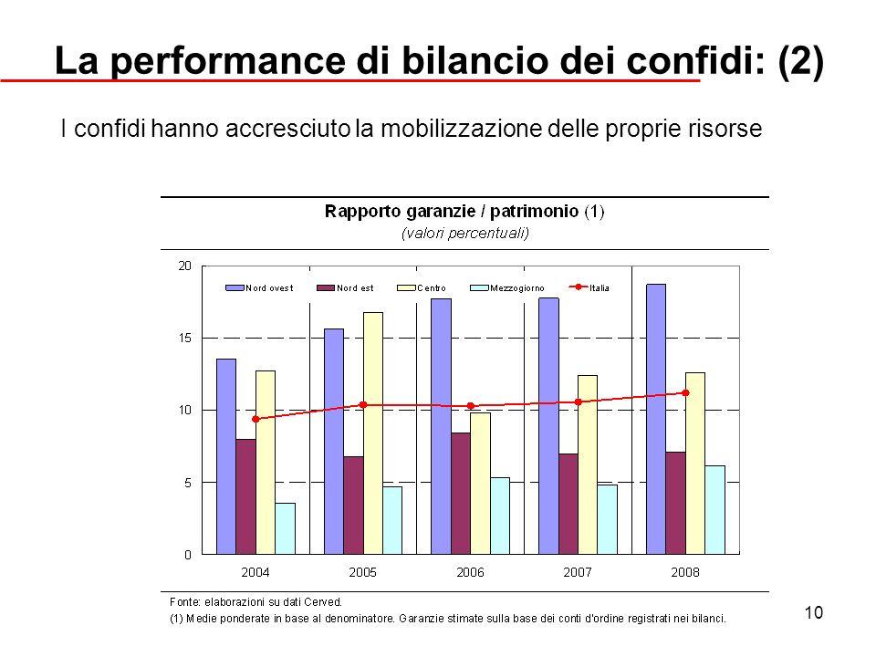 La performance di bilancio dei confidi: (2)
