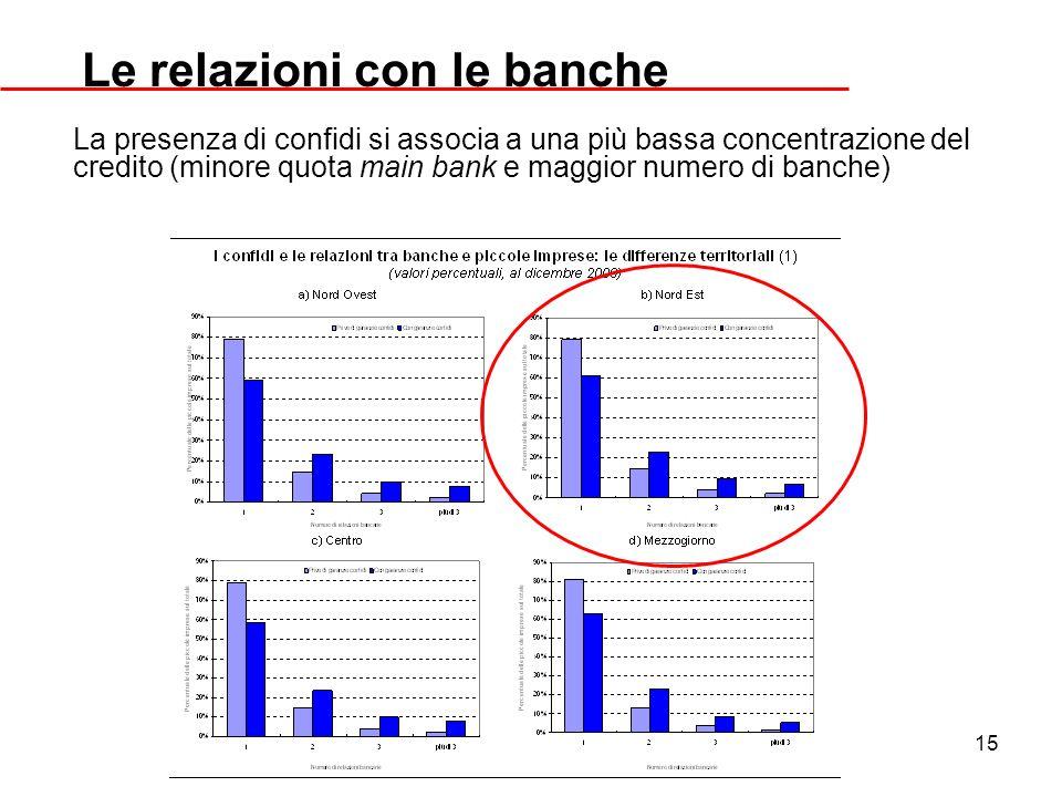 Le relazioni con le banche