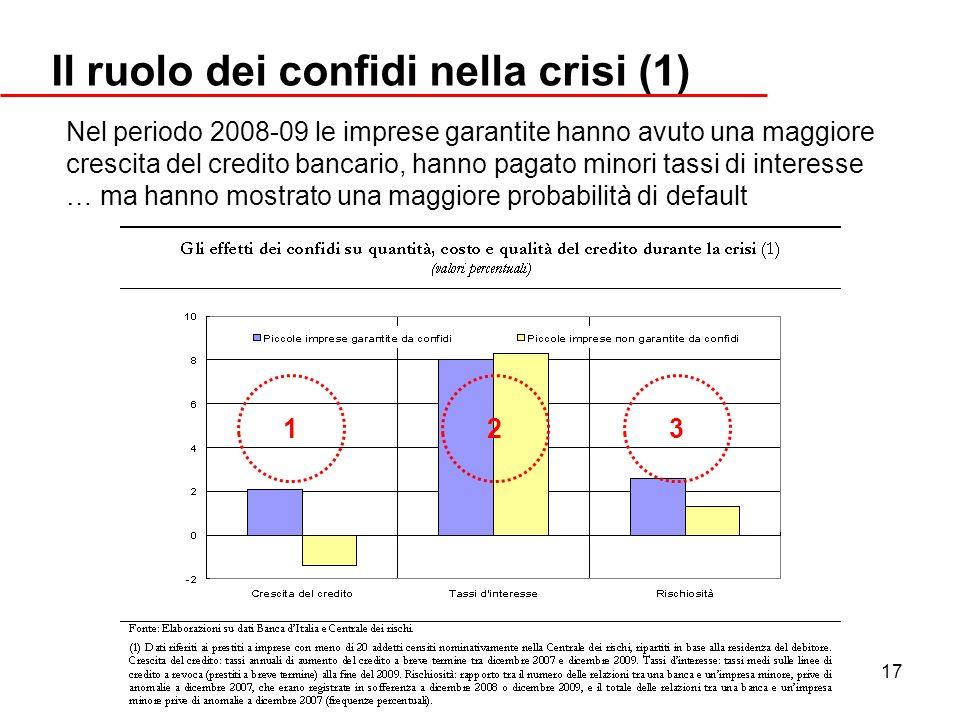 Il ruolo dei confidi nella crisi (1)