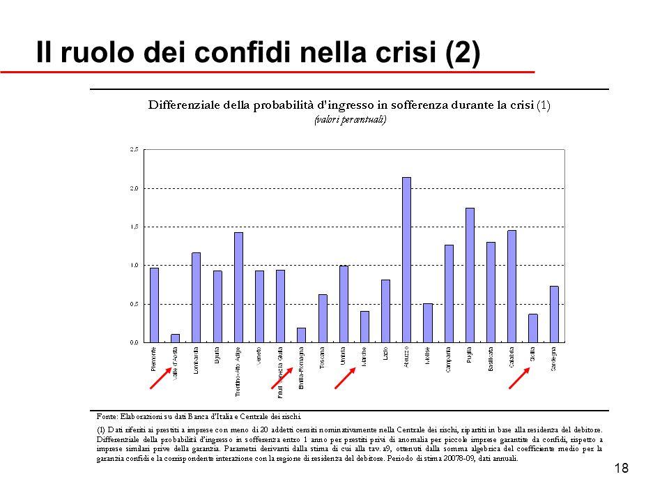 Il ruolo dei confidi nella crisi (2)