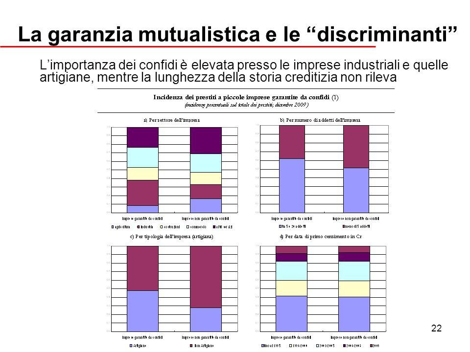 La garanzia mutualistica e le discriminanti