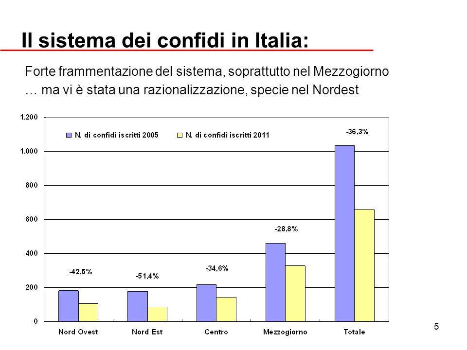 Il sistema dei confidi in Italia: