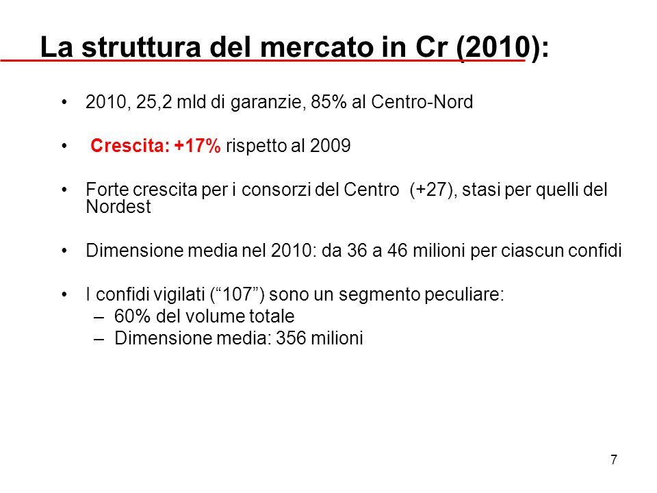 La struttura del mercato in Cr (2010):