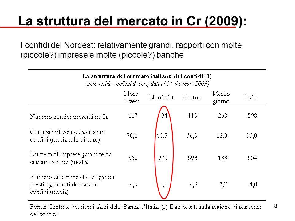 La struttura del mercato in Cr (2009):