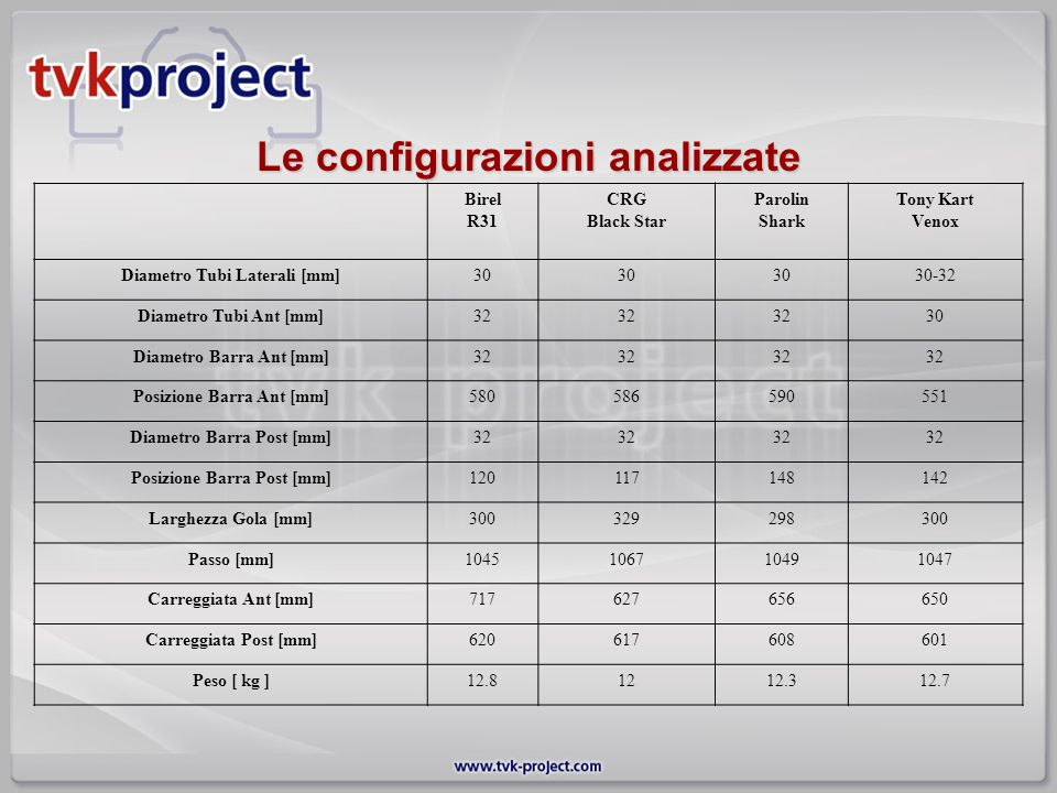 Le configurazioni analizzate
