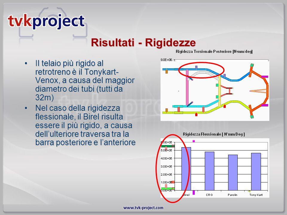 Risultati - Rigidezze Il telaio più rigido al retrotreno è il Tonykart-Venox, a causa del maggior diametro dei tubi (tutti da 32m)