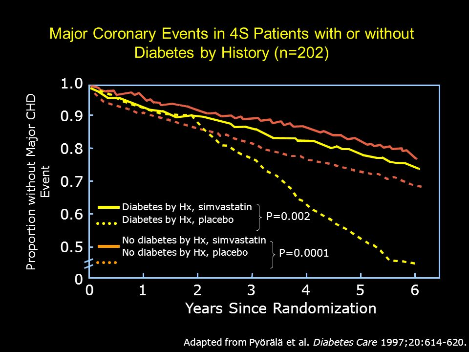 Major Coronary Events in 4S Patients with or without Diabetes by History (n=202)