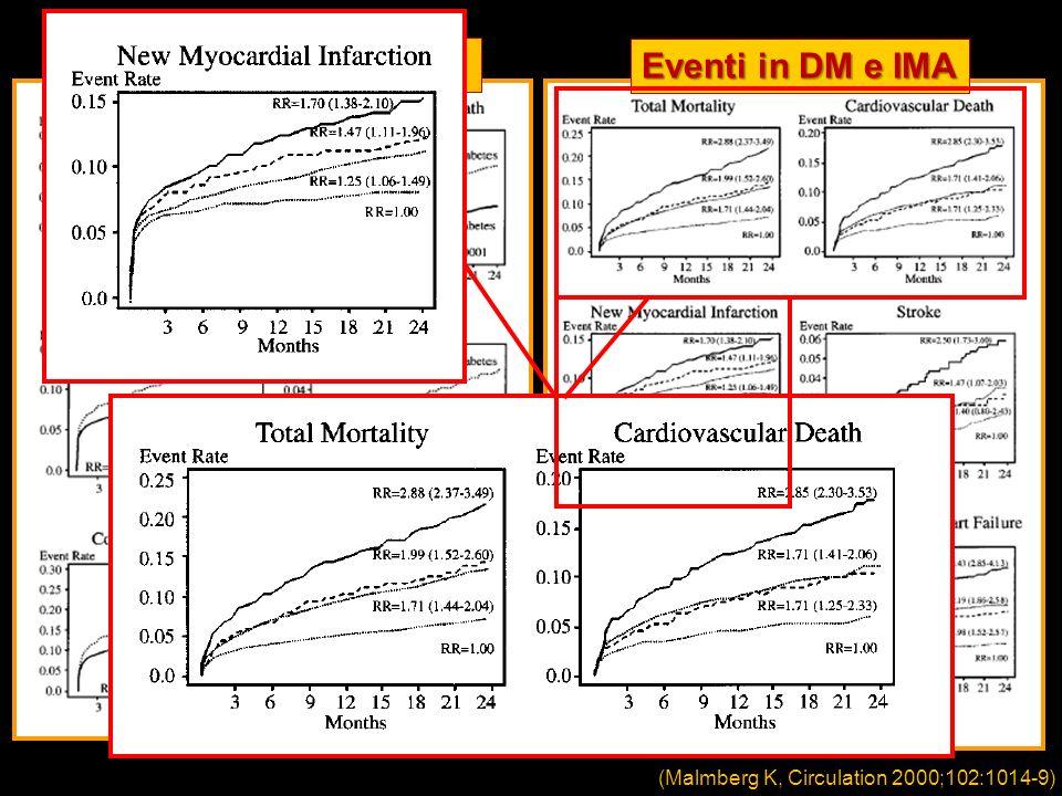 Eventi in DM e non DM Eventi in DM e IMA