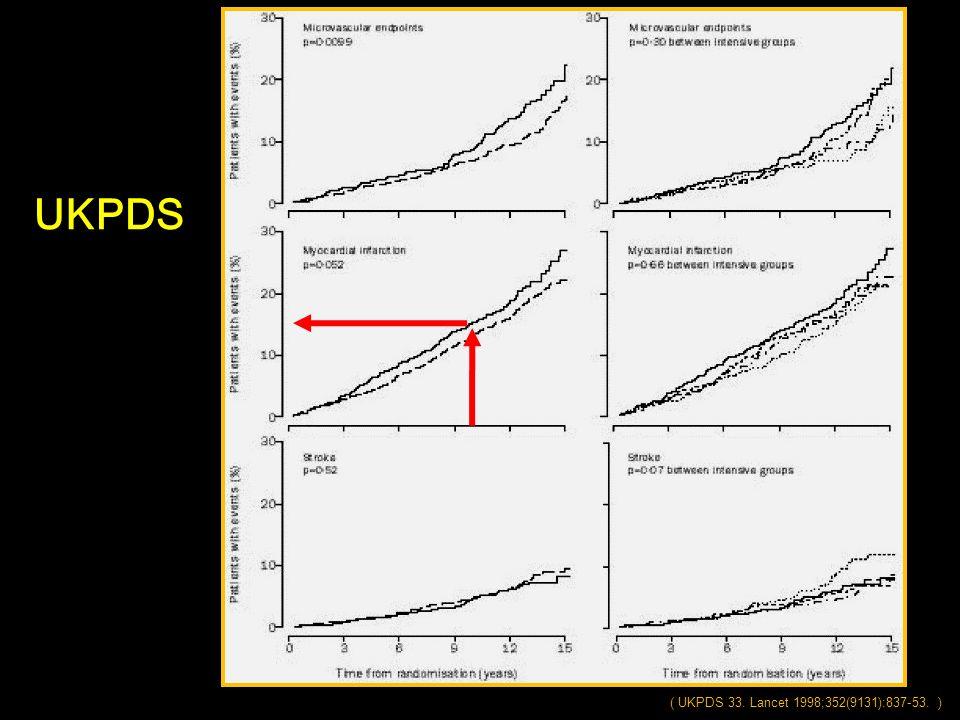 UKPDS ( UKPDS 33. Lancet 1998;352(9131):837-53. )