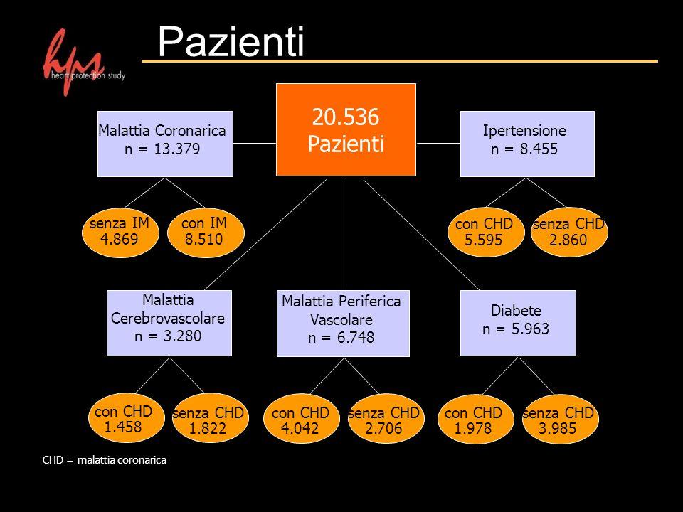 Pazienti 20.536 Pazienti Malattia Coronarica n = 13.379 Ipertensione