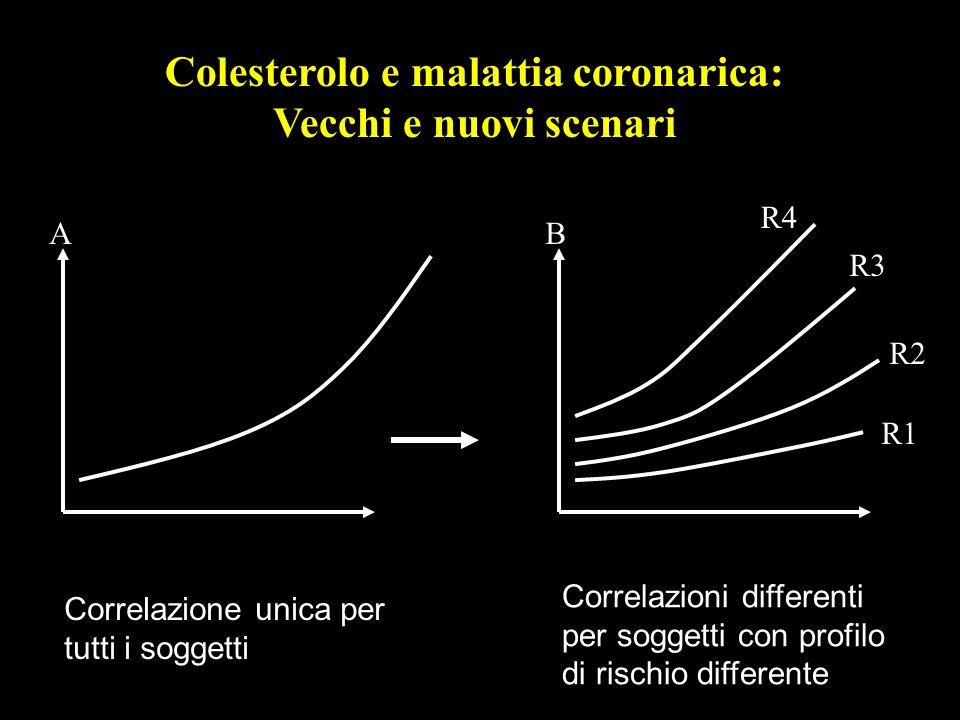 Colesterolo e malattia coronarica: