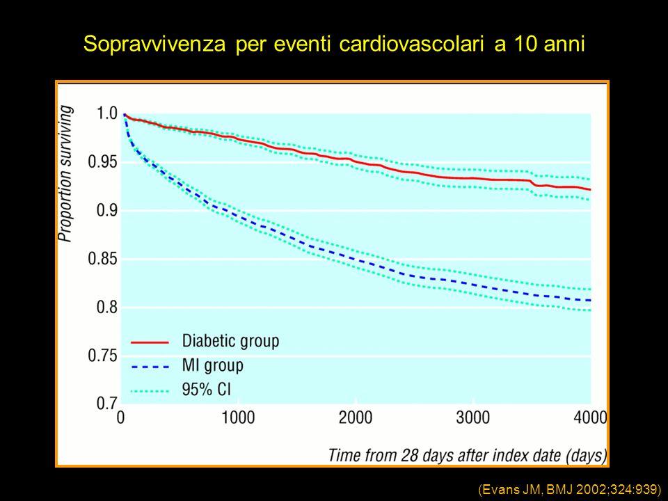 Sopravvivenza per eventi cardiovascolari a 10 anni