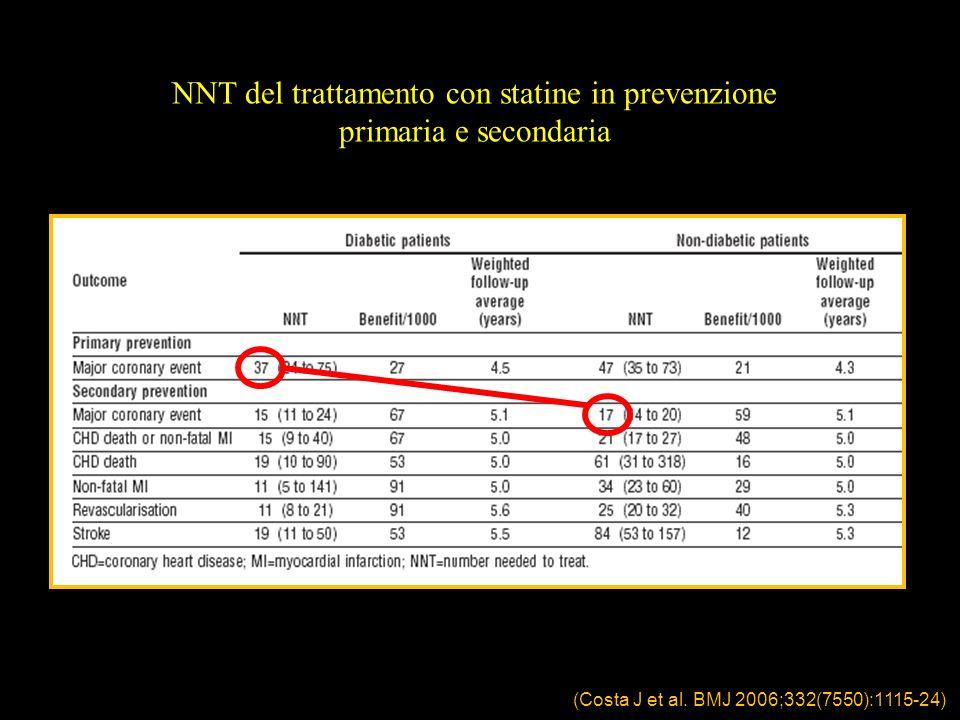 NNT del trattamento con statine in prevenzione primaria e secondaria