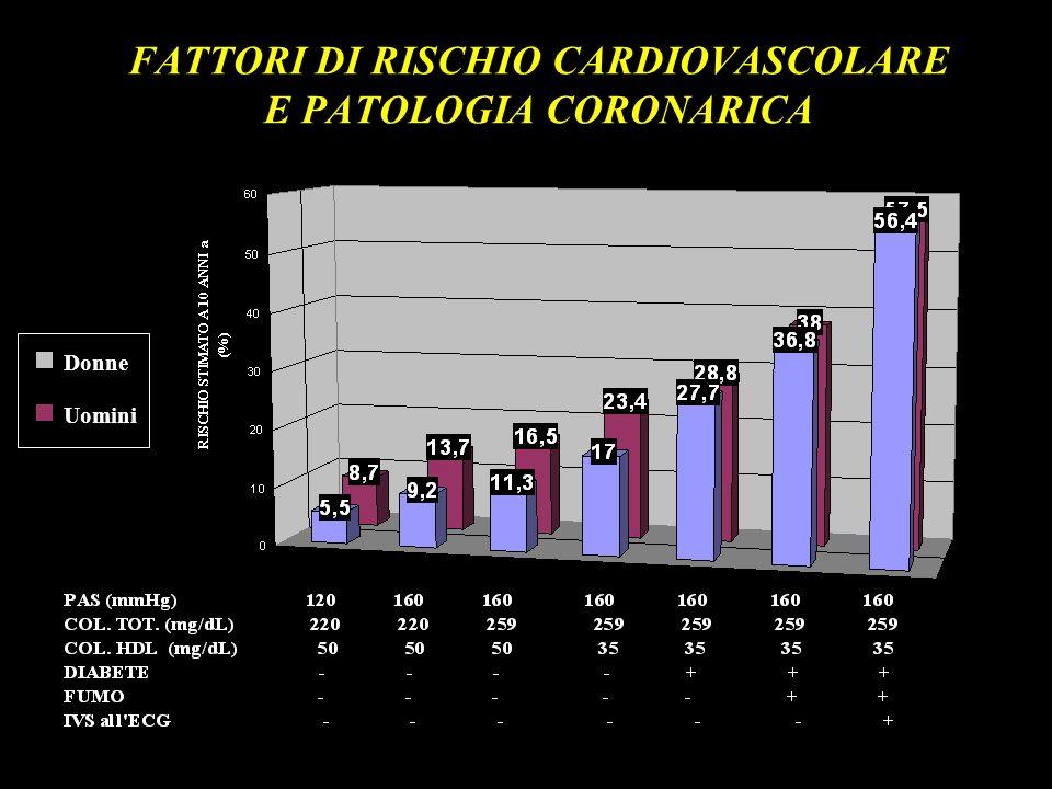 FATTORI DI RISCHIO CARDIOVASCOLARE E PATOLOGIA CORONARICA
